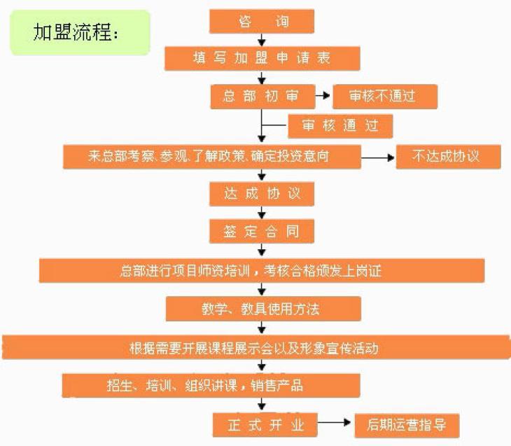 乂学教育加盟流程