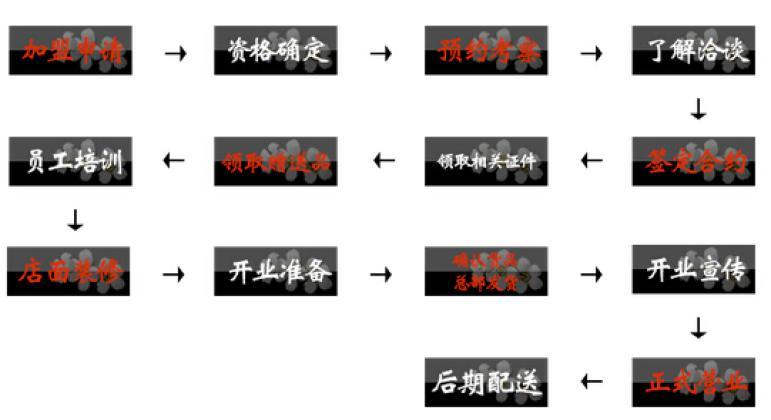 英氏加盟流程
