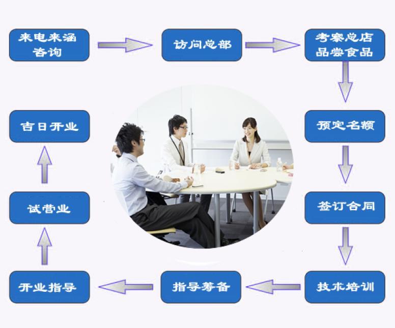源动力加盟流程