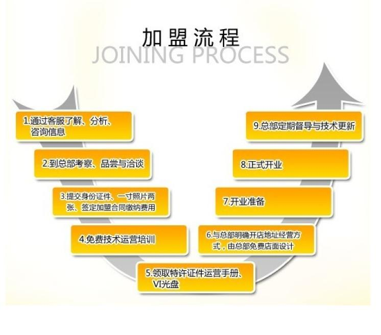诺心蛋糕加盟流程