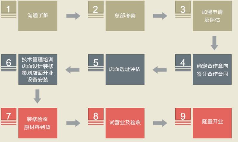 采蝶轩加盟流程