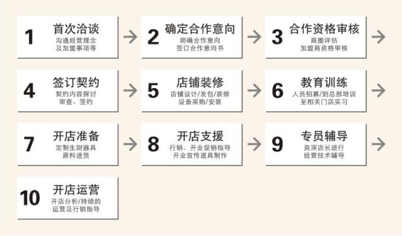 桃李面包818棋牌平台登录加盟流程