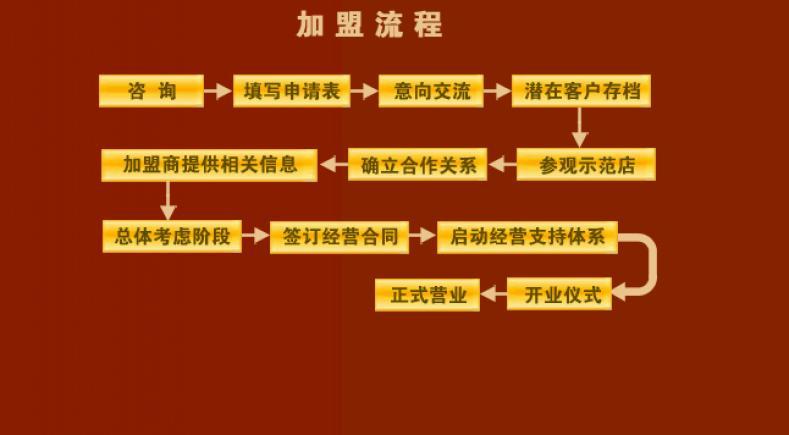 过桥米线加盟流程