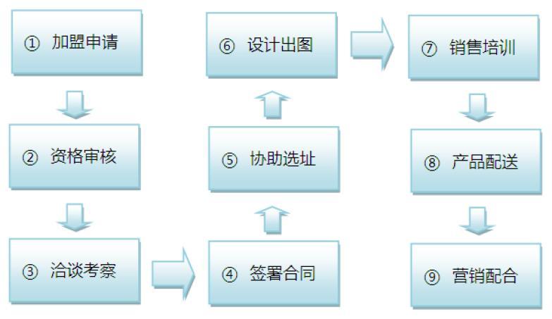 桂林米粉加盟流程