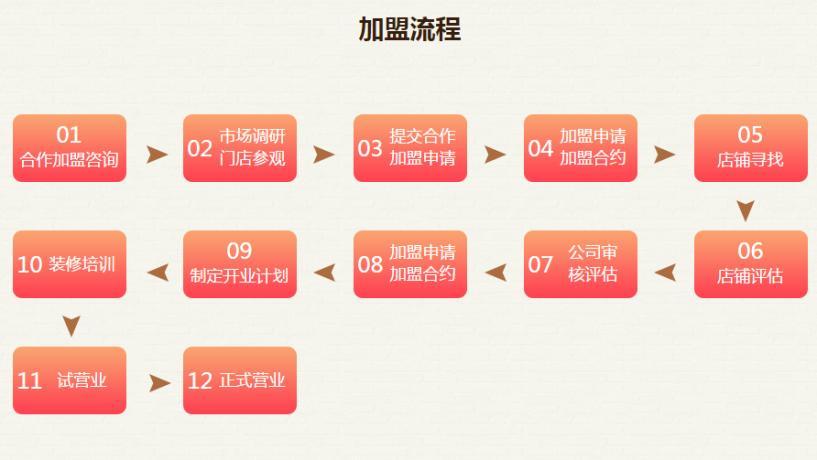 品悅豆撈加盟流程