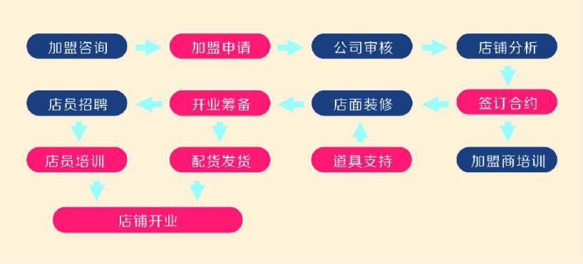 产品加盟流程